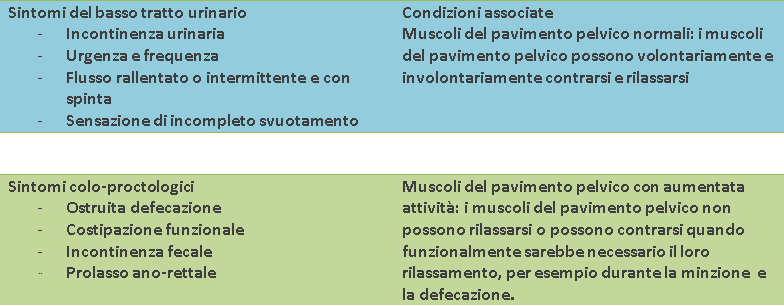 TABELLA-1-2-sintomi-pavimento-pelvico Pavimento Pelvico cosa è e perché è così importante?