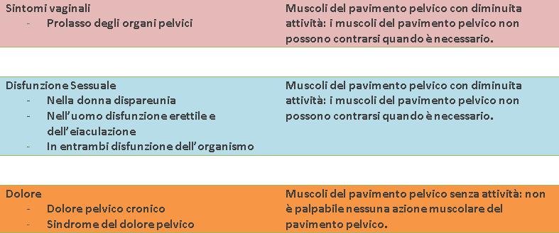 TABELLA-3-sintomi-pavimento-pelvico Pavimento Pelvico cosa è e perché è così importante?